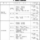 【センター試験2015】大学入試センター試験の日程と時間割 画像
