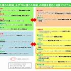 法科大学院、補助金配分率トップは早稲田大学 画像