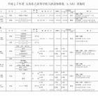【高校受験2015】大阪私立高1.5次入試…57校実施 画像