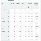 【大学受験2015】京大第1段階選抜2.8倍、九大・阪大は実施学部公表 画像