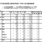 【高校受験2015】茨城県立高校入試の志願者数発表、水戸第一1.60倍 画像