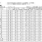 【高校受験2015】愛知県公立高校一般入試の志願状況発表、旭丘は1.63倍 画像