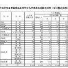 【高校受験2015】青森県立高校の出願状況(確定)、青森高校1.12倍 画像