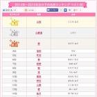 2014-15年の女の子名前ランキング…1位は「心桜」 画像