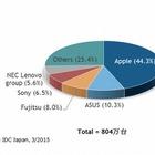 2014年のタブレット出荷台数は804万台…教育市場向けが好調 画像
