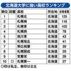 北海道大学に強い高校ランキング、上位9校は道内公立 画像