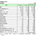 横浜市の待機児童、ゼロ達成ならず…利用申請者数は過去最大