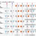 【GW2016】関東は前半晴れ、4日に一時雨