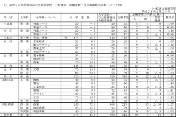 高校 入試 県 倍率 香川 公立