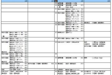 【大学受験2017】河合塾「入試難易予想ランキング表」5月版