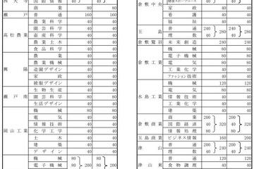 高校 新聞 倍率 2021 県立 岡山 山陽