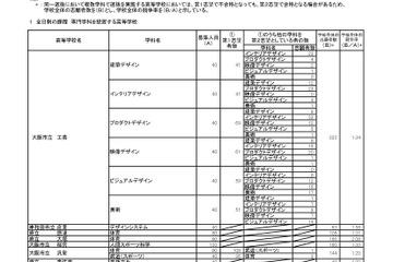 高校受験2018】大阪府公立高入試...