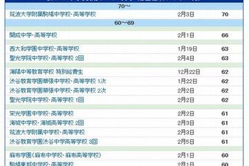 岡 女子 偏差 豊島 値 学園 豊島岡女子学園高校(東京都)の偏差値 2021年度最新版