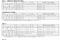 【高校受験2016】広島県公立高、選抜Iは2/3・IIは3/7-8に実施 画像