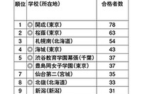国公立大医学部合格者数ランキング、東日本1位「開成」