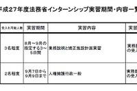 大学生・院生対象、法務省インターン8~9月…6/5まで応募 画像