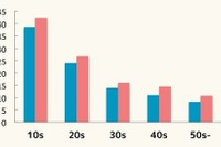 10代女性は1日約42回アプリ起動、他世代の2倍以上 画像