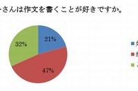 小学校の作文指導、64%の保護者が不満