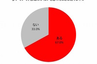 自転車でヒヤリ77%が経験、損害賠償保険の未加入者も7割以上に 画像