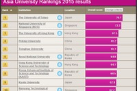 東大3年連続1位、京大9位…THEアジア大学ランキング2015 画像