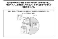 全国の祖父母、孫の世話は「引き受けるべき」54.3% 画像