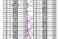 厚労省、合計特殊出生率を再計算…東北大「本当の都道府県ランキング」発表