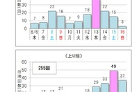 【夏休み】高速道路の渋滞予測、下り8/13・上り8/15がピーク 画像