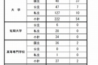 地(知)の拠点大学による地方創生推進事業の申請大学は56校 画像