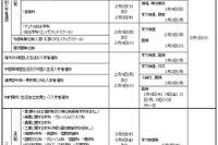 【高校受験2016】大阪府公立高入試の日程・実施要項 画像