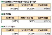 拡大する教育ICT市場、2020年は2,403億円規模に 画像