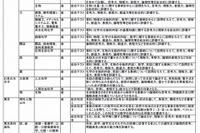 【大学受験2016】国公私大、小論文・総合問題情報まとめ 画像