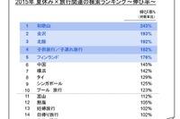 【夏休み】検索急上昇は「和歌山」「金沢・北陸」「子連れ」