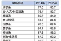 学部系統別就職率ランキング2015…91.8%の1位は?