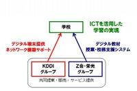 KDDI・Z会・栄光が提携、ICTを活用した教育サービス提供へ 画像