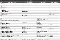 【中学受験2016】首都圏模試センター「予想偏差値」9月版