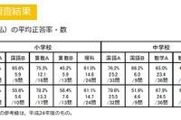 【全国学力テスト】平均正答率1位は…小学校が秋田、中学校が福井 画像