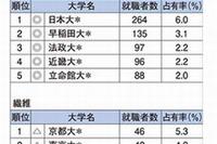 業種別就職者数ランキング…銀行は早慶、電力は旧帝大 画像