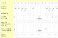 【大学受験2016】AO・推薦入試、旧帝大・早慶の出願期間まとめ 画像
