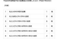 【大学受験2016】学部・学科設置6月分、武蔵野大グローバル学部ほか