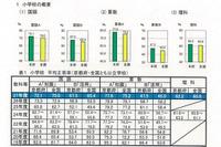 【全国学力テスト】京都府好成績…小学校全教科で平均超え 画像