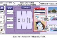 京大と富士通、学習エビデンスデータ活用を共同研究 画像