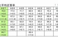 【全国学力テスト】秋田県、「オール秋田」の環境教育で6教科1位 画像