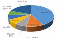 タブレット市場の家庭需要縮小、前年同期比減169万台