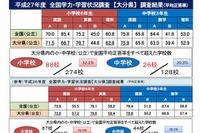 【全国学力テスト】大分県、全国平均超え小学校数ほか公開