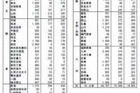 【大学受験2016】国公立募集人員272人減、12万4,753人 画像