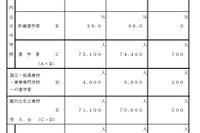 【高校受験2016】東京都、公私立高募集人数公表…前年比500人増 画像