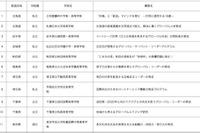 早稲田本庄、同志社国際などSGH指定校56校の取組み公開…文科省 画像