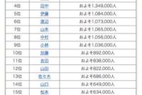 鈴木と佐藤、1位はどちら?全国名字ランキングTOP200発表 画像