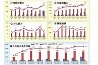 暴力件数、不登校ともに小学校で増加傾向…千葉・北海道が速報 画像