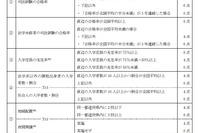 法科大学院、文科省が類型公表…最高ランクは東大や京大など13大学 画像